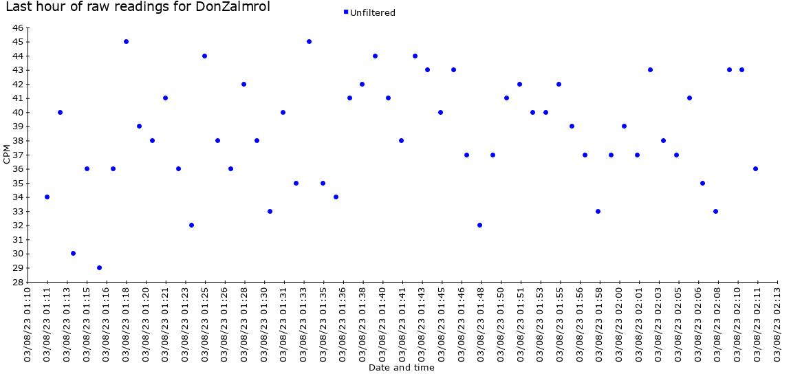graph last hour